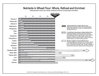 Nutrient loss in refined wheat flour
