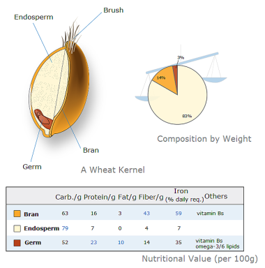 Whole weat grain and nutritional values per 100g
