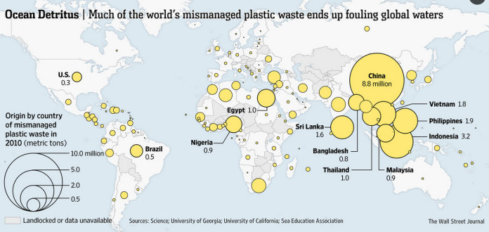 Contributors to marine plastic pollution