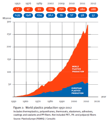 Global plastic production 1950-2012