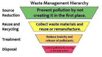 Waste Management hierarchy by the US EPA